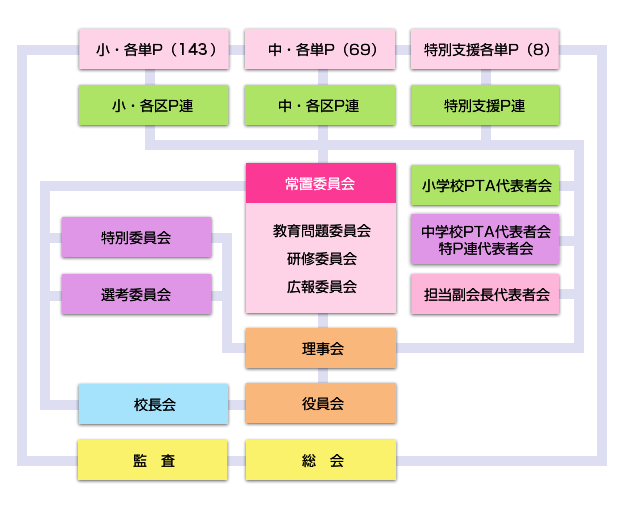 福岡市PTA協議会の組織図