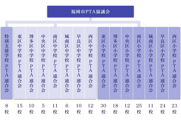 福岡市のPTA組織系統図